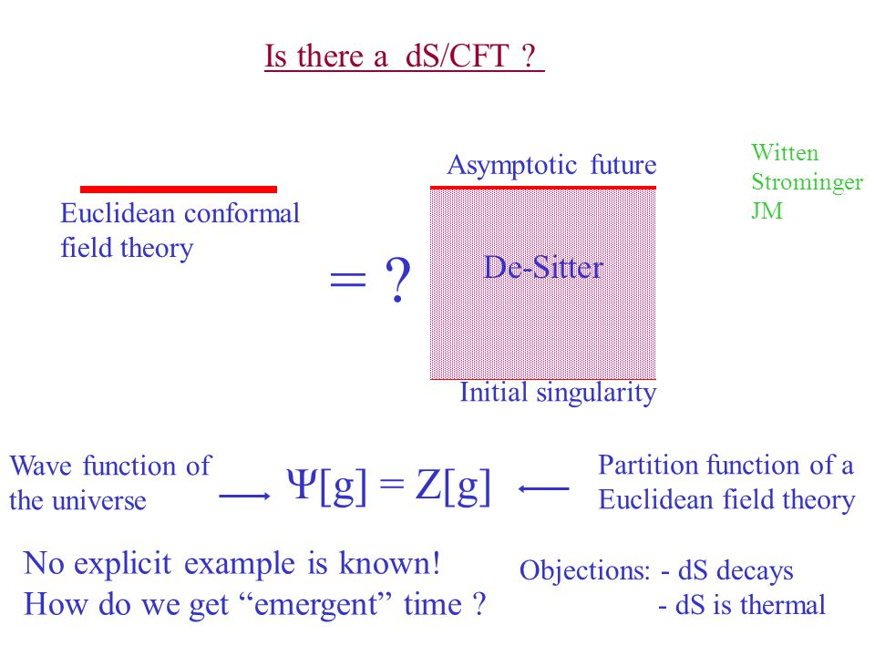 = Ψ[g] = Z[g] Is there a dS/CFT De-Sitter